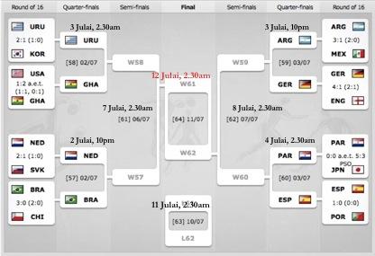 """""""Jadual penuh Piala Dunia Afrika Selatan 2010"""""""