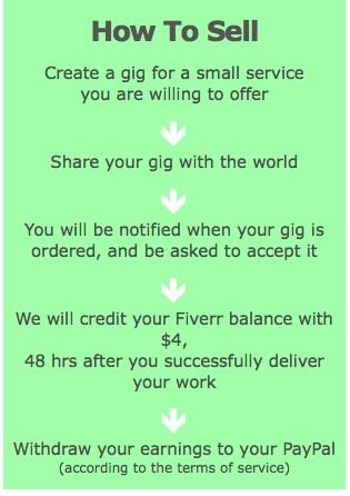 """""""cara buat duit online fiverr"""""""