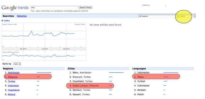 """statistik carian keyword seks guna google trend di malaysia"""