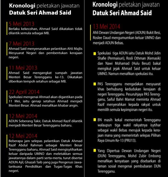 kronologi ahmad said letak jawatan umno terengganu bekas menteri besar terengganu