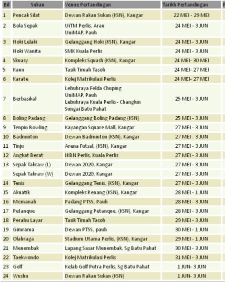 Keputusan Terkini Piala Thomas, SUKMA XVII Perlis & Hoki Piala Dunia 2014