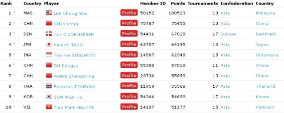 ranking pemain badminton malaysia bwf