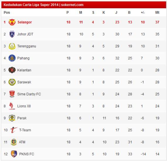 Live Streaming JDT vs Terengganu Penentu Juara Liga Super 2014!